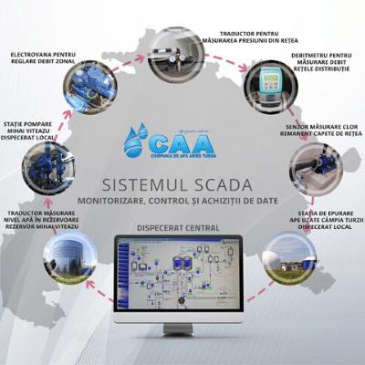 sisteme SCADA